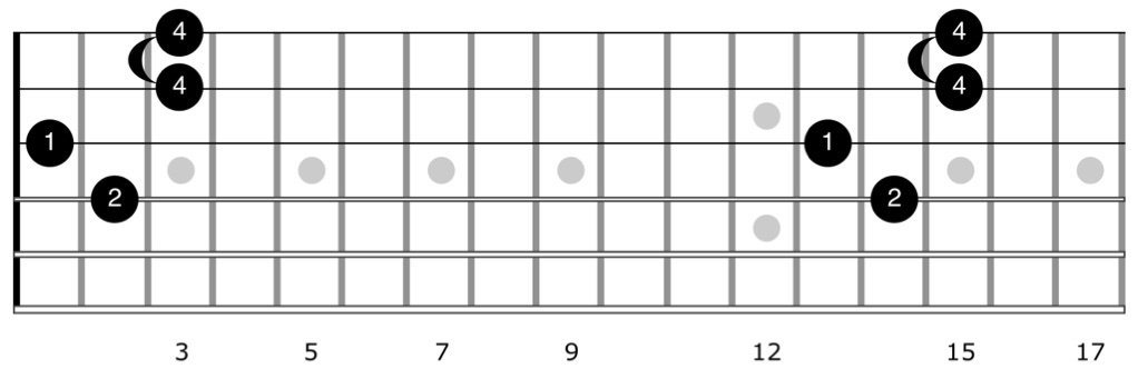 Alternate fingering for Hendrix Chord E7#9 in chord diagram